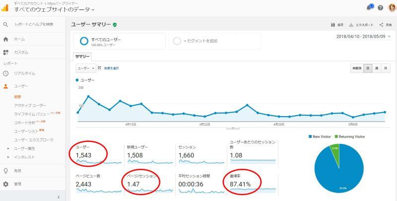 アクセス解析、まず確認するべき3つの数字!|ホームページ制作・運用・活用は大阪のバーブワイヤーまで