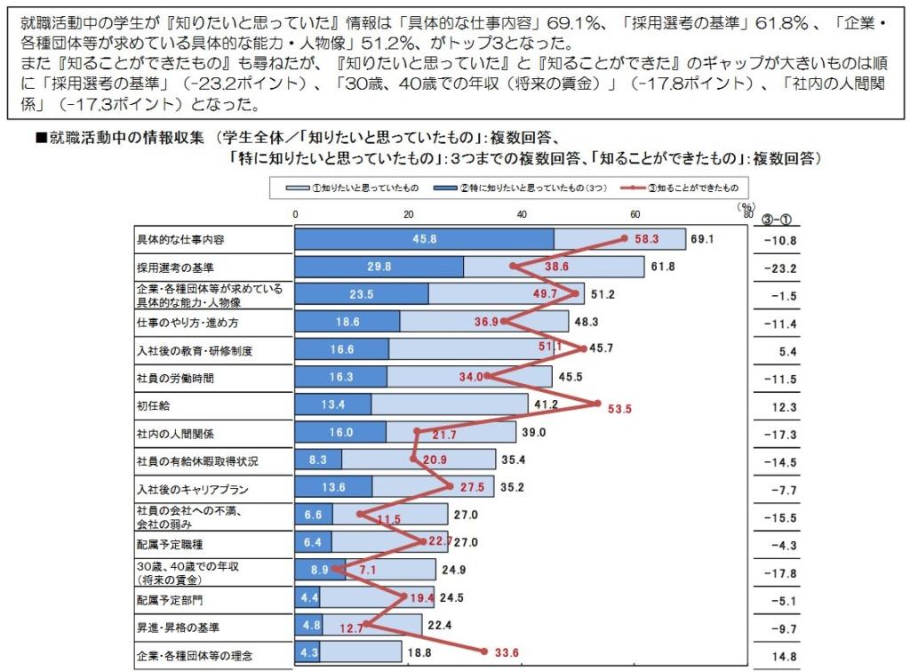 採用サイトに掲載すべきこと「学生が知りたいこと」|ホームページ制作は大阪のバーブワイヤーにご相談ください。