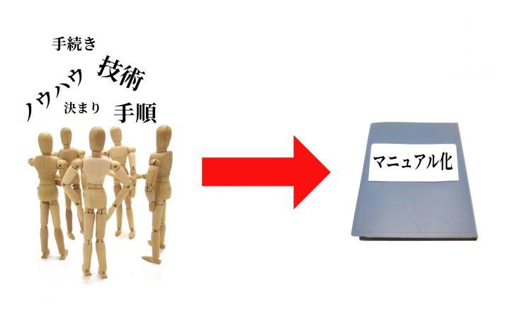 業務の仕組化 大阪の小さなWEB制作会社 バーブワイヤー