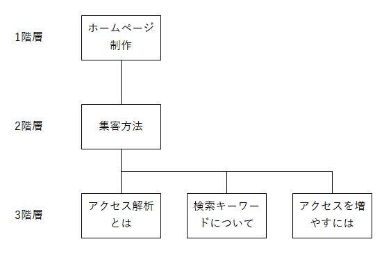 3階層のホームページ構成図 サンプル|ホームページの作成は大阪のバーブワイヤー