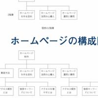 ホームページの構成図 サンプル|ホームページ制作は大阪のバーブワイヤー